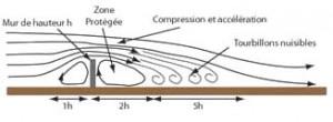 Schéma de l'effet brise-vent d'un mur